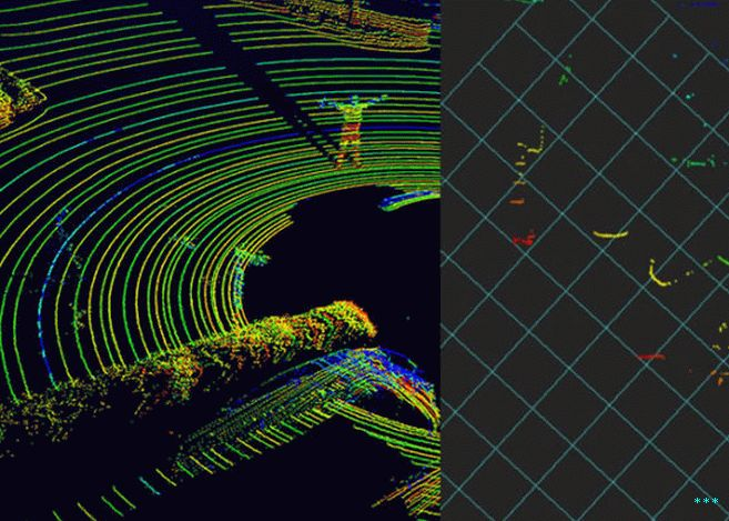 The three-dimensional point cloud captured by a Velodyne 64-laser lidar (вляво) е далеч по-богат от облачните точки, заснети от  two-dimensional lidars like the SICK 200-series (right).